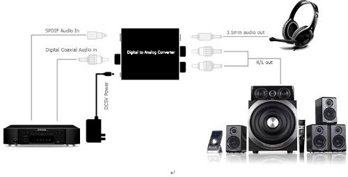 dynavox digital  analog converter mini
